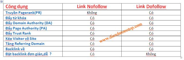 Backlink Dofollow và Nofollow khác nhau như thế nào ?