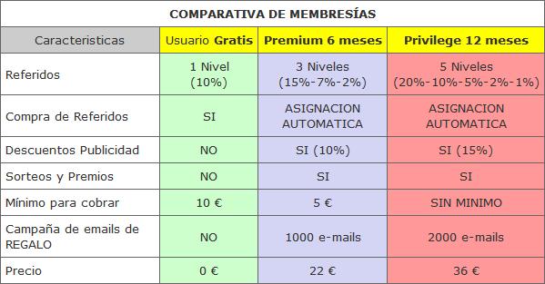 cuadro comparativo de las membresías