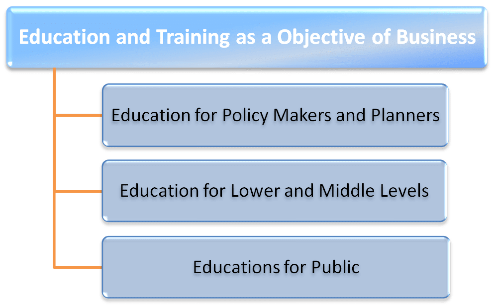 Education and training as a objective of business
