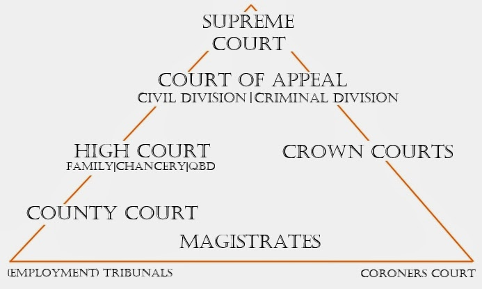 criminal and civil court structures It does not get as much attention as the criminal justice system because the   too often today, the last place to go for actual justice is civil court.