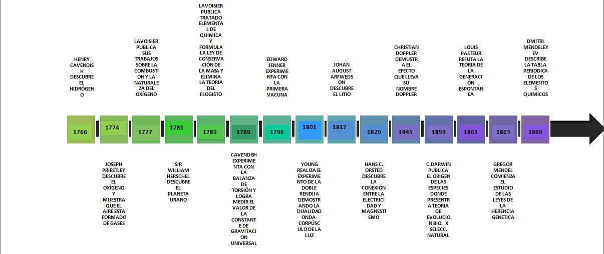 Blog teleluces linea del tiempo de eventos descubrimientos y linea del tiempo de eventos descubrimientos y hechos de quimica durante del siglo xviii a xix urtaz Image collections