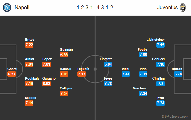 Possible Line-ups Napoli vs Juventus