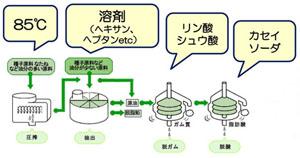 油の製造方法