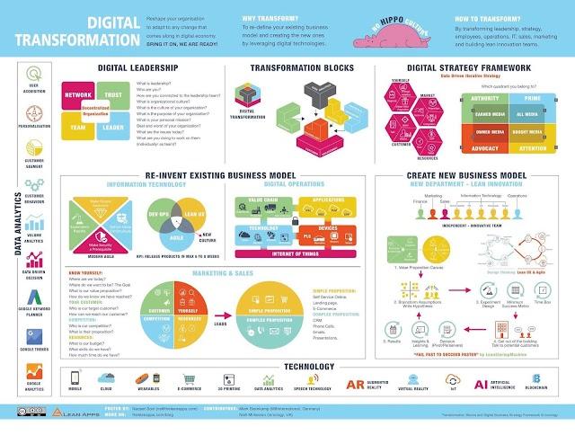 6 obstacles in digital transformation