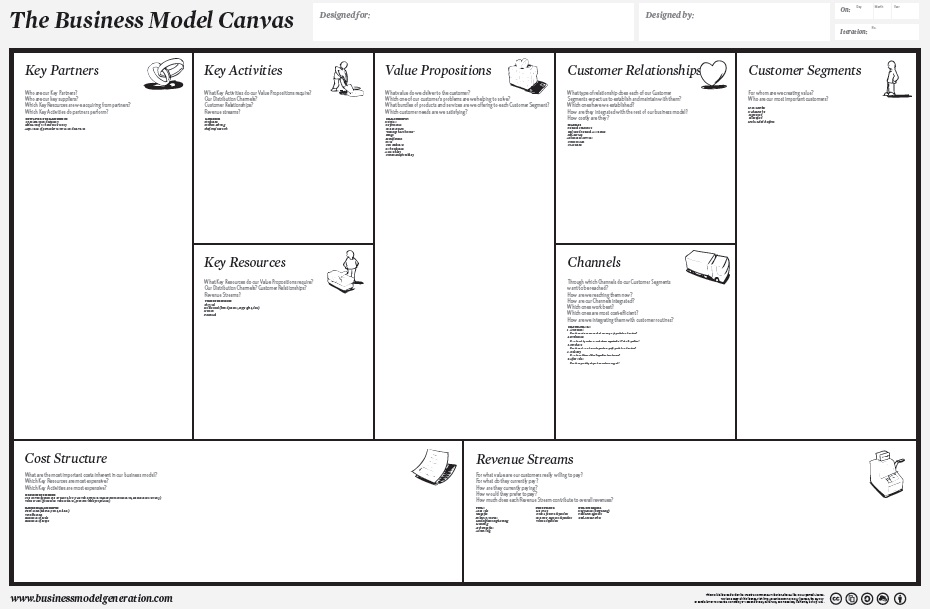 An Easier Business Model Canvas Template The Lean Plan Template - Business plan model template