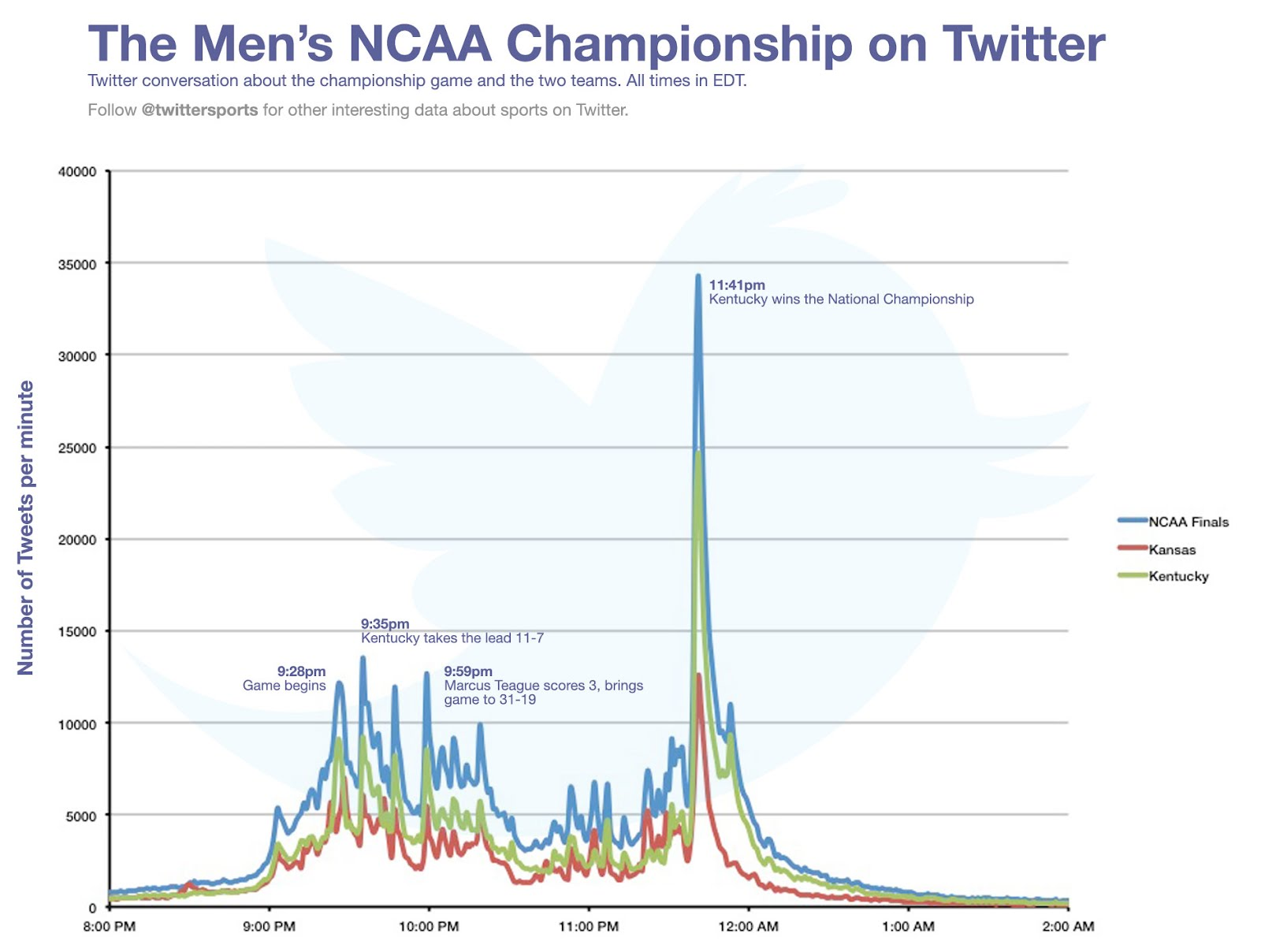 NCAA Men's Championship Tweets