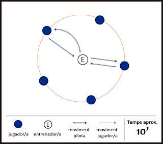Exercici de futbol: tècnic - El cercle de l'entrenador