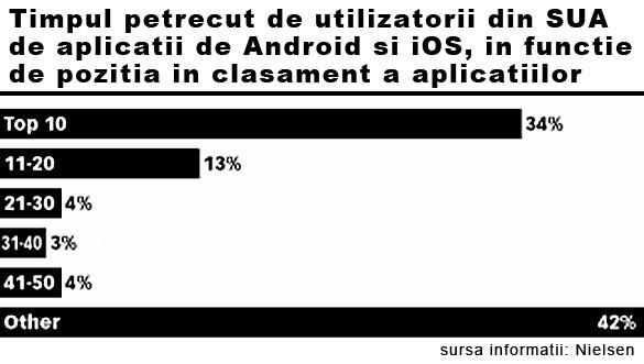 Nielsen a publicat datele studiului cu privire la utilizarea aplicatiilor pentru dispozitive mobile