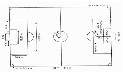 Lapangan untuk sepak bola pertandingan profesional, memiliki ukuran
