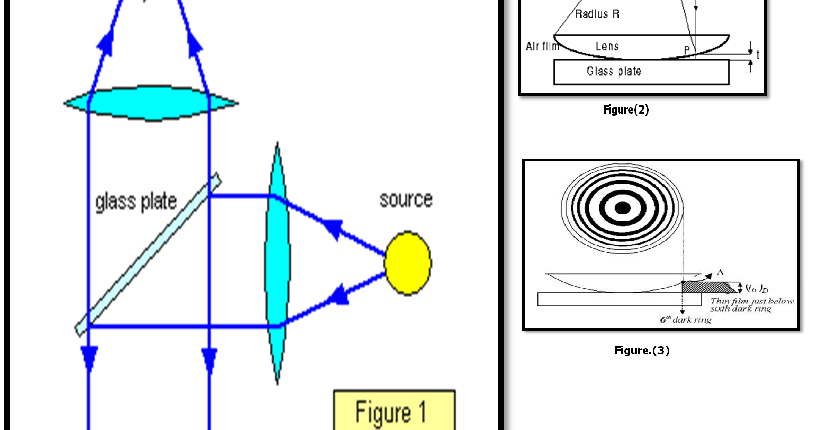 wavelenght of sodium light using newton Newton's laws vectors and  2-point source interference patterns  the spacing between these lines is related to the wavelength of the light as the wavelength.