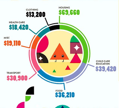 Graphic Cost of Raising Children 4