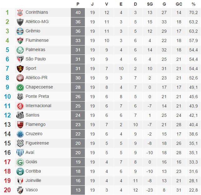 A tabela com a classificação do Brasileirão 2015 após a 19ª rodada