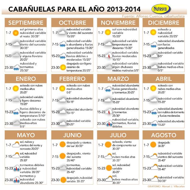 Cabañuelas 2013/14