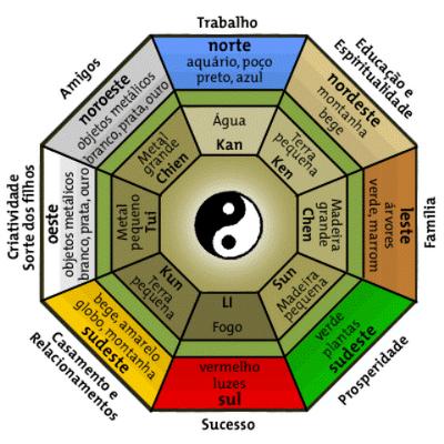 Holisticocromocaio energia positiva em sua casa caminho for Feng shui limpiar casa malas energias