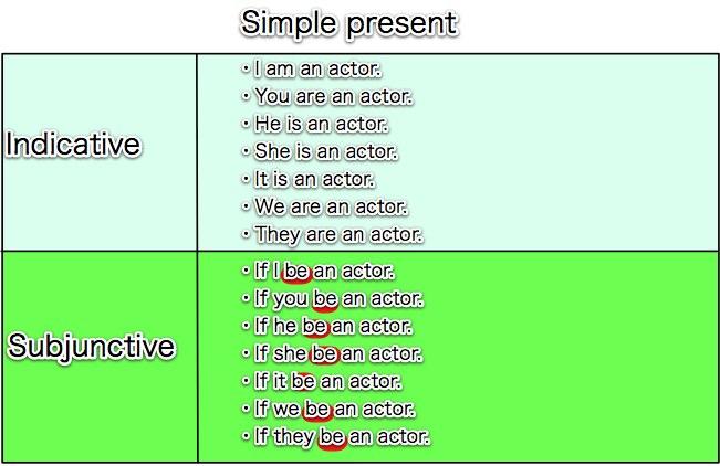 英語脳構築日記: Gramatical Moods in English