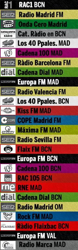 Las 26 emisoras más oídas en España en el último año