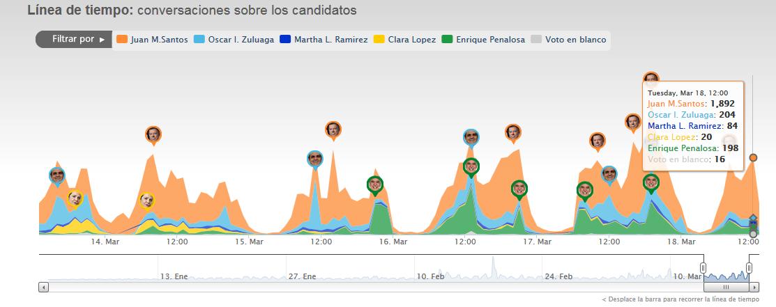 Volumen Tweets Candidatos Presidente Colombia 2014 - Fuente: Elecciometro.co