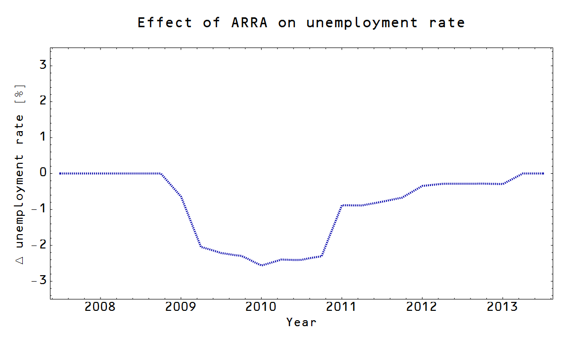 information transfer economics the effect of the arra here is the change in unemployment rate it shaved about 2 5 percentage points off the peak