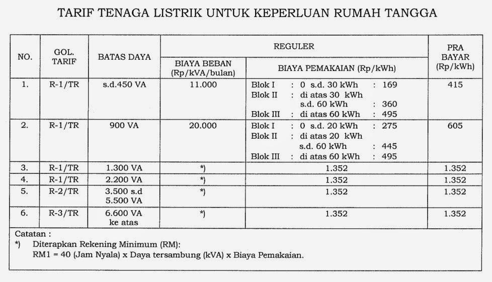 Beda tarif daya 1.300 VA dan 900 VA