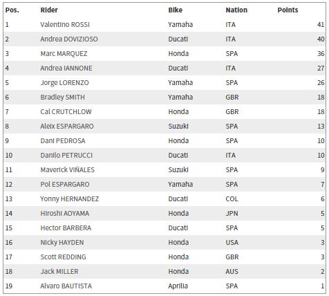 Klasemen MotoGP 2015 Terbaru