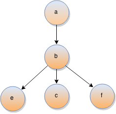 strongly connected components example