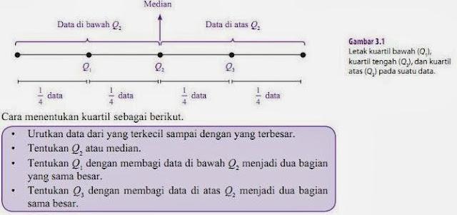 Statistika Matematika - Ukuran Penyebaran Data - kuartil