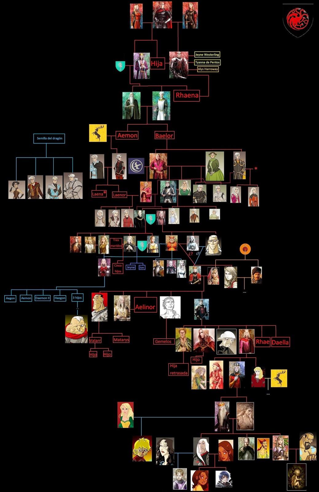 Teorias sobre juego de tronos dinast a targaryen for Arbol genealogico juego de tronos