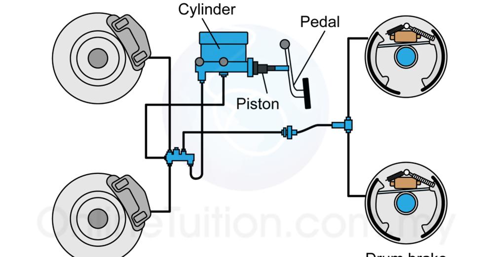 Hydraulic Brake on Simple Piston Diagram