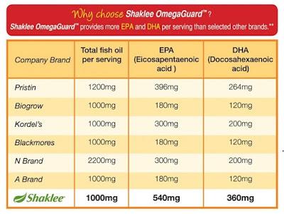 Perbandingan EPA dan DHA dalam Omega Guard Shaklee dengan jenama lain