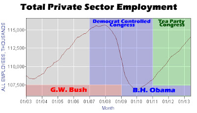 June 2013 Total Private Sector Employment