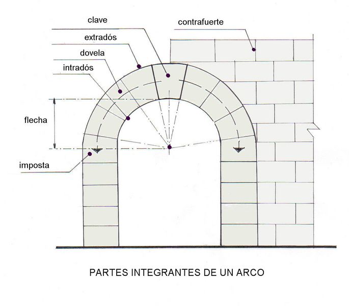 Taller de estructuras febrero 2012 - Vano arquitectura ...