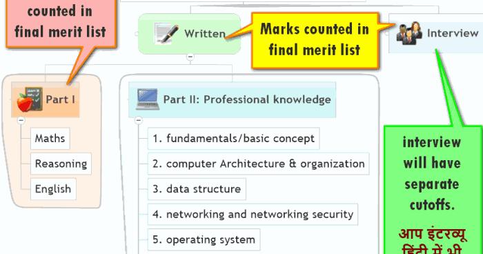 bank exam study material pdf