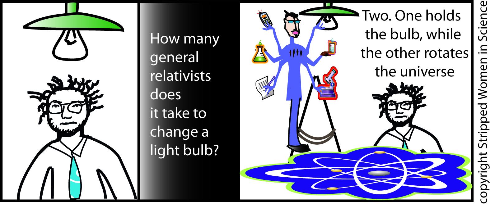 Science Light Bulb Light Bulb Series 3