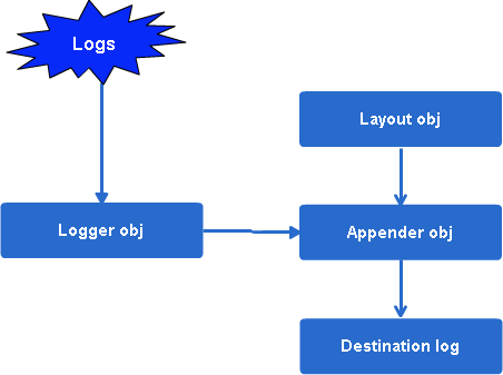 Main components of log4j