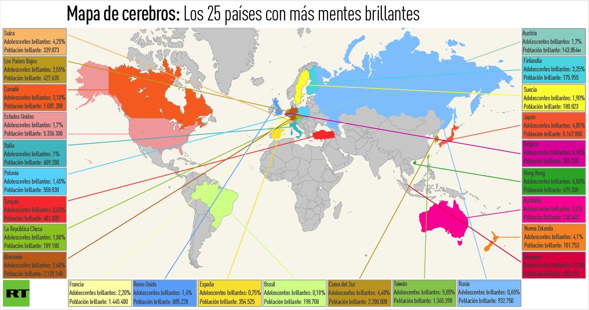 KOSAS-K-HAY-K-SABER-Y-VER: LOS CEREBROS M�S INTELIGENTES DEL PLANETA