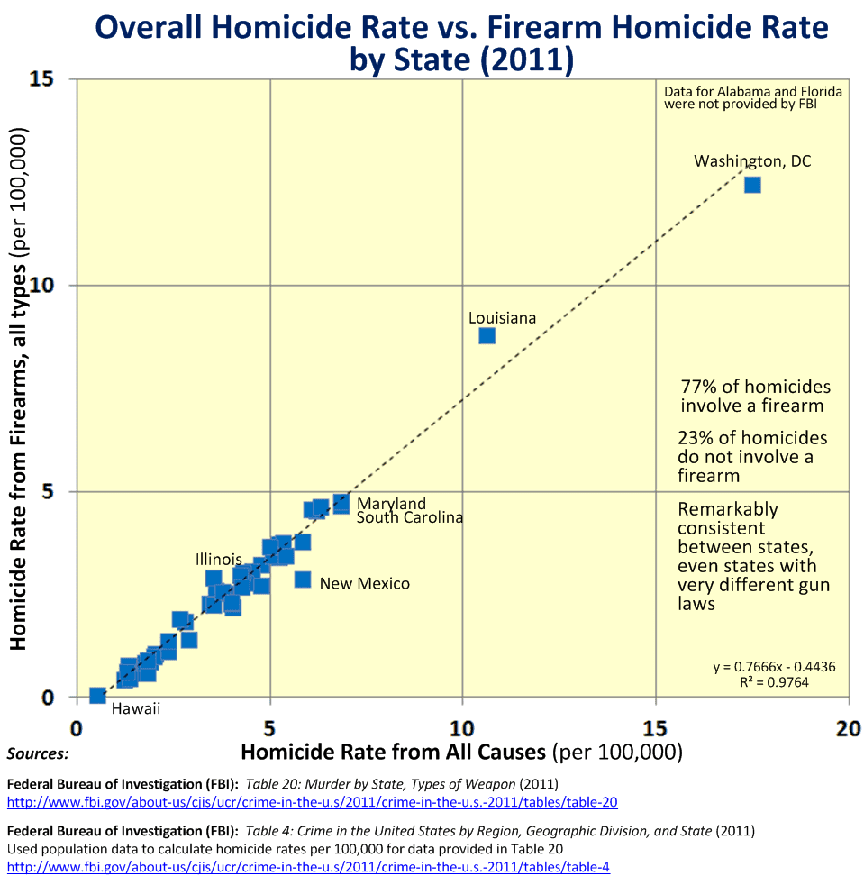 an analysis of the firearm homicide rate When men murder women: an analysis of 1996 homicide data the homicide rate among female victims in 1996 nearly three quarters of female firearm homicide.