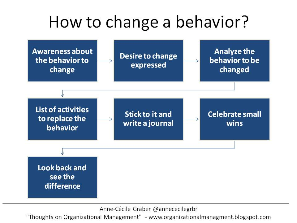 negative leadership behavior Negative leadership behavior there are many examples of poor leadership behavior in today's workplace inadequate leadership can be detrimental not only to a team within an organization, but also to the entire organization itself.
