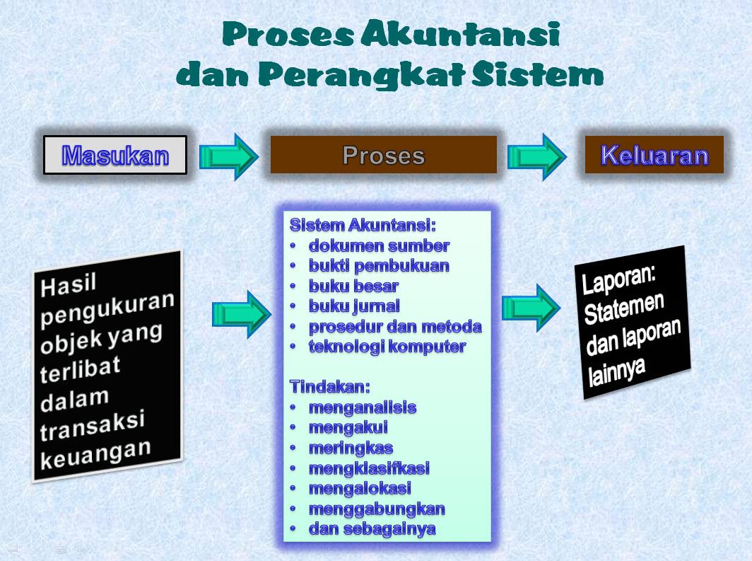 Sumber: http://klikpintar.files.wordpress.com/2008/07/handout-sia1.pdf