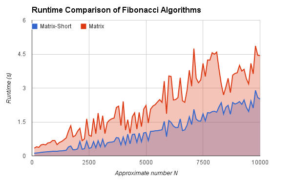 Chart of Fibonacci matrix algorithm runtimes