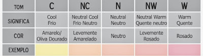 tabela tons de pele mac