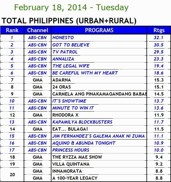 kantar media nationwide TV ratings (Feb 18)