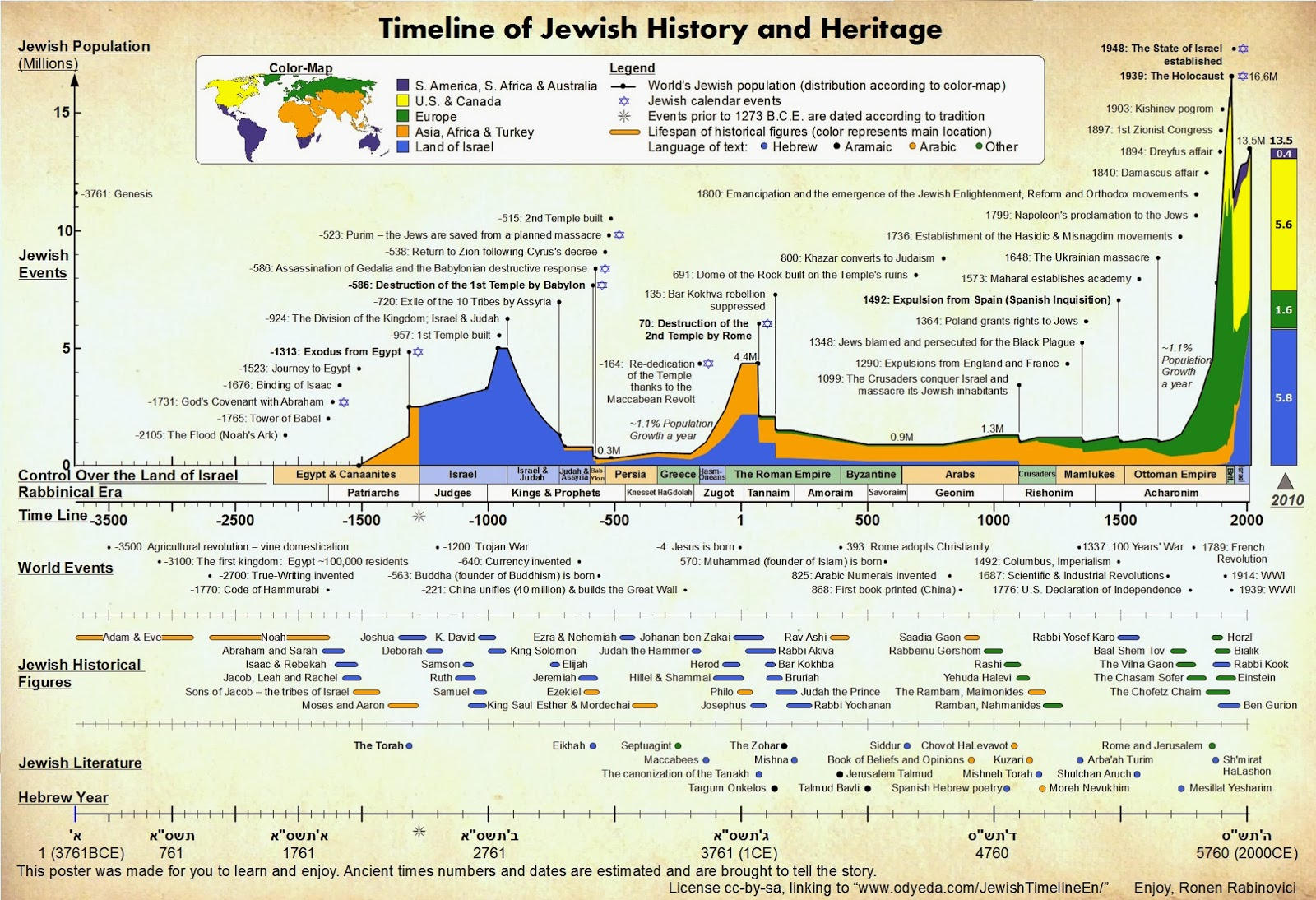 The Total CIO | Andy (Avraham) Blumenthal: Jewish History At A Glance