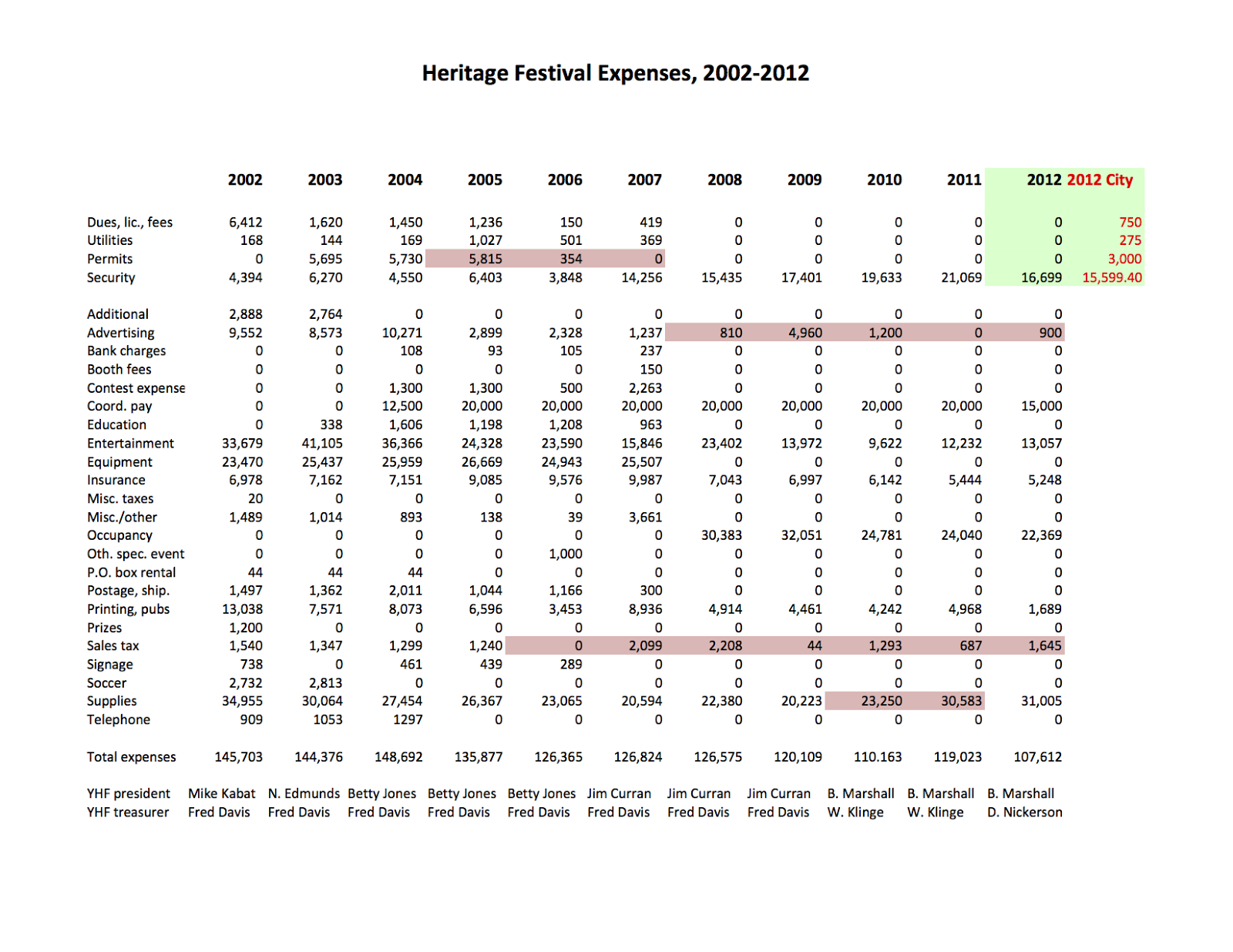 Dusty diary heritage fest financials analysis for Fish tycoon 2 breeding chart