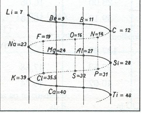 Tabla periodica y propiedades de los elementos febrero 2012 las octavas de newlands urtaz Image collections