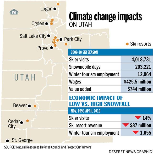 Utah S Labor Market And Economy Winter Economy And The
