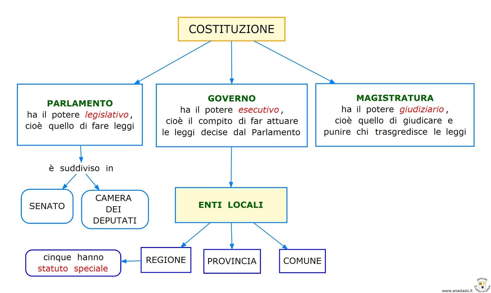 Paradiso delle mappe ordinamento dello stato for Costituzione parlamento italiano