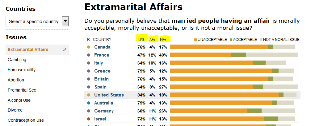 http://www.pewglobal.org/2014/04/15/global-morality/table/extramarital-affairs/