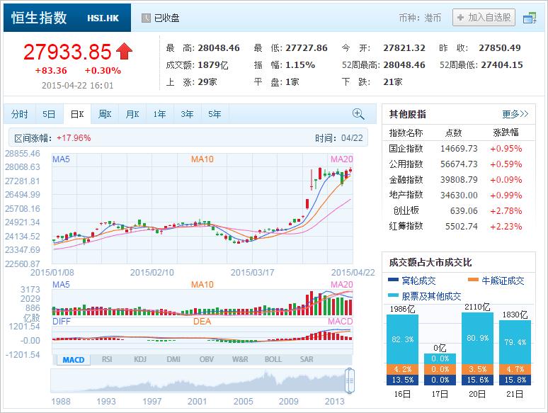 中国株コバンザメ投資 香港ハンセン指数20150422