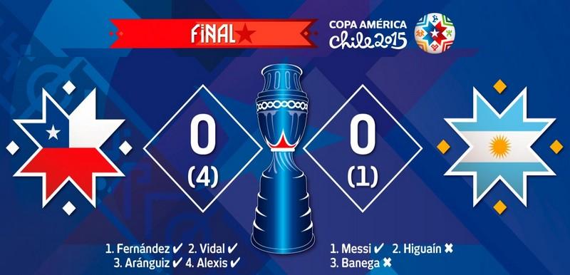 Chile 0 VS 0 Argentina P 4:1  أهداف مباراة التشيلي والارجنتين نهائي كوبا امريكا 2015