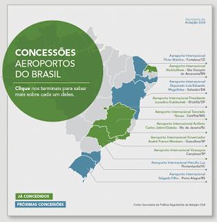 Concessões dos aeroportos do Brasil